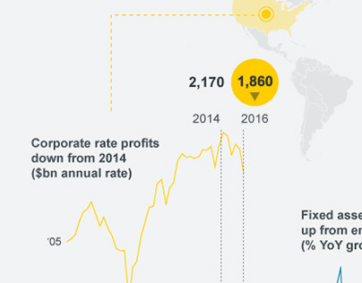 Global Snapshot: Data Visualisation