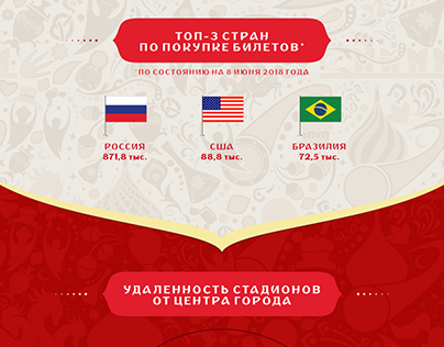 FIFA World Cup 2018 Infpgraphic