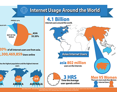 Internet Usage Infographic