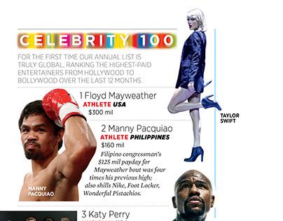 Forbes DIGITAL Celebrity 100 List