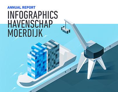 Infographics - Havenschap Moerdijk