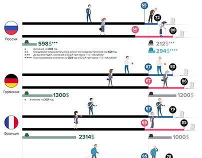 Infographic design | Retirement age