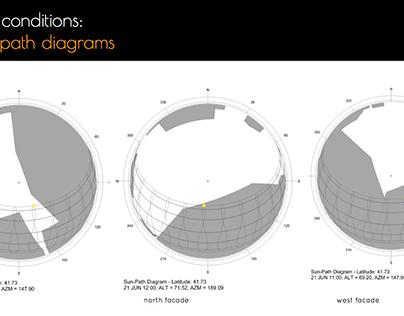Environmental Performance Analysis | Waterman Building