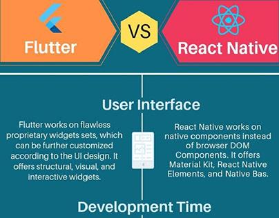 Mobile App Development: Flutter vs React Native
