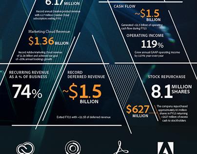 Adobe: Earnings Reports FY2015