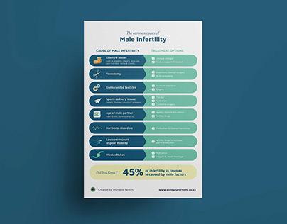 Wijnland Clinic | Infertility Infographic Series