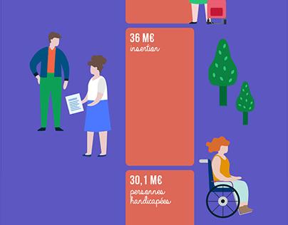 Les infographies du budget