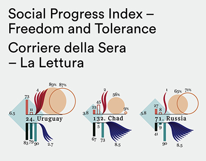 Social Progress Index – Freedom and Tolerance