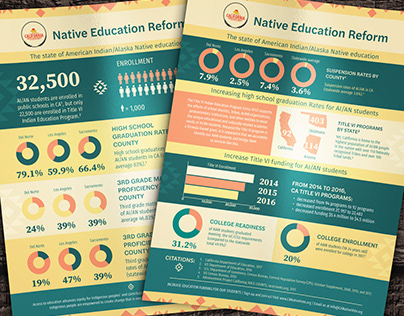 AIAN Infographic: California Native Vote Project