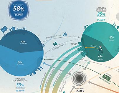 2009: A Job Odyssey – Infographics