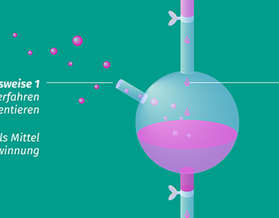 Infografik »Experimentieren«