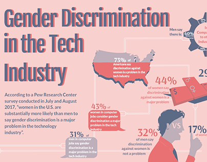 Gender Discrimination in the Tech Industry