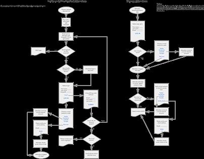 App Login Redesign, 2015