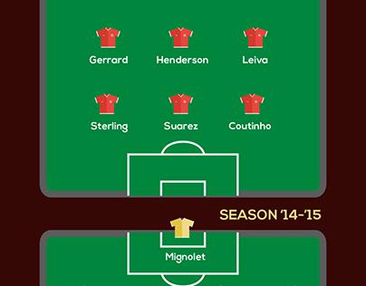 Liverpool Football Club - Infographic