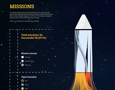 ISRO's Launch Missions: A Data Story
