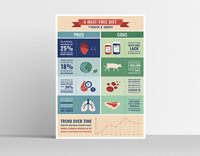 A Meat-Free Diet Poster