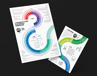 CUSTOMER JOURNEY MAP - Communication Agency's client