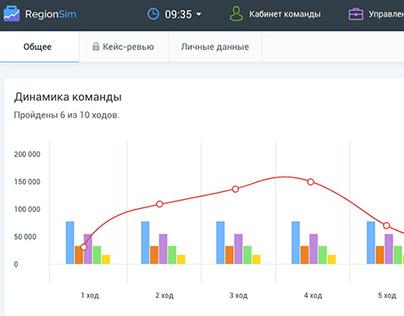 Бизнес-симулятор RegionSim (МГУ)
