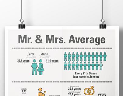 Mr. & Mrs. Average
