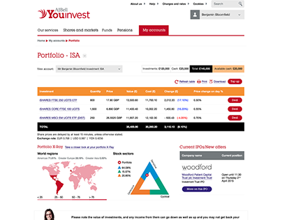 Youinvest - Account holder profile