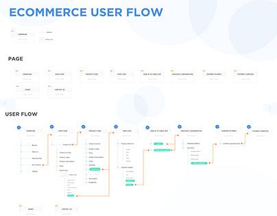 E-Commerce user flow