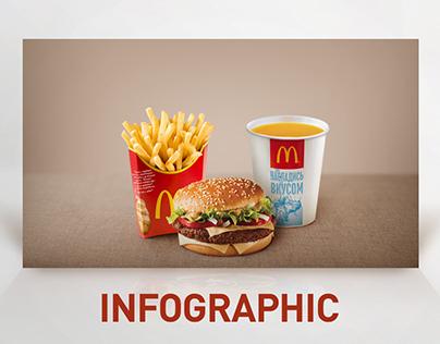 McDonalds Infographic