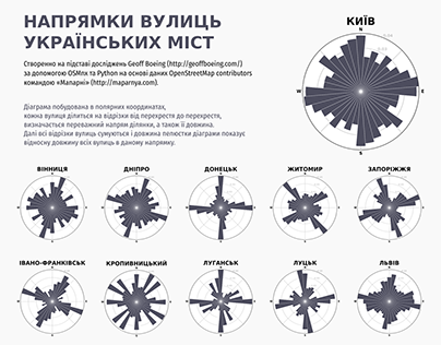 Comparing Ukraine City Street Orientations