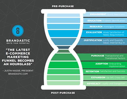 Brandastic Ecommerce Infographic