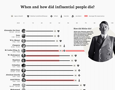 When and how did influential people die Infographic