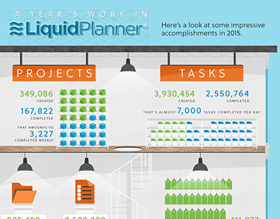 LiquidPlanner Year in Review 2015