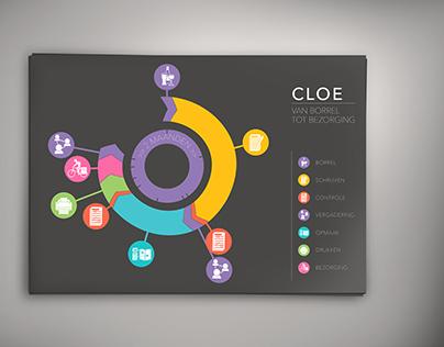 Infographic CLOE - Data Visualisation & Graphic Design