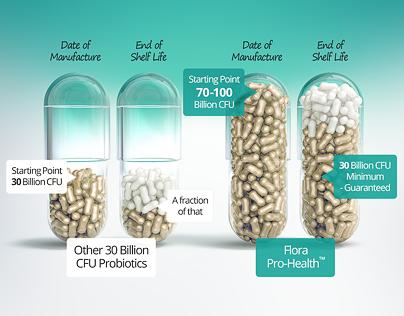 Flora Pro-Health Probiotics