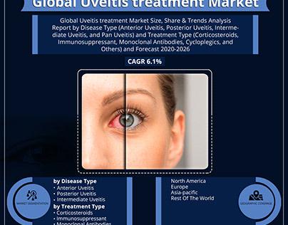 Uveitis Treatment Market Size and Forecast 2020-2026