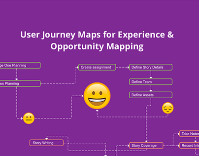 User Journey Maps to find opportunities