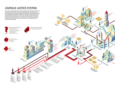 SYSTEMS DESIGN | The Juvenile Justice System