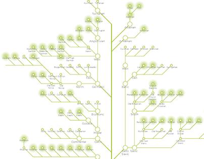 El Árbol de las Lenguas | The tree map of languages