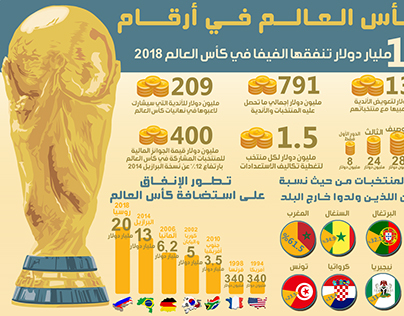 World Cup in numbers