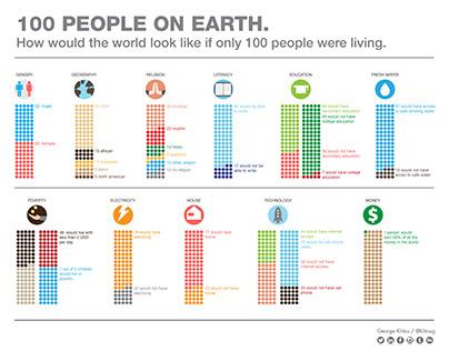 100 People on earth.