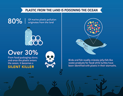 Ocean Pollution Infographic
