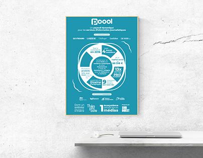 Poool   Infographie