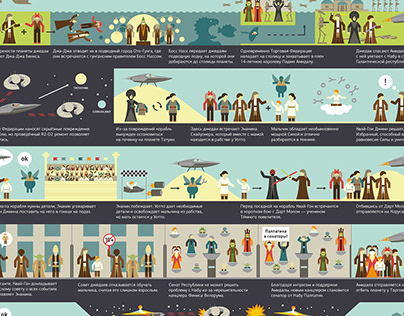 Star Wars infographics
