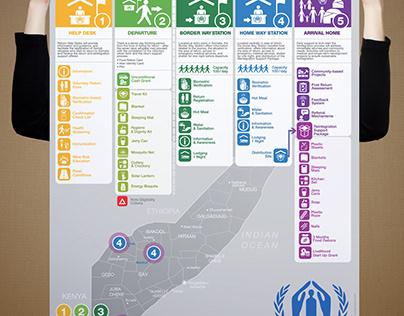 UNHCR - Somali Refugee Stations