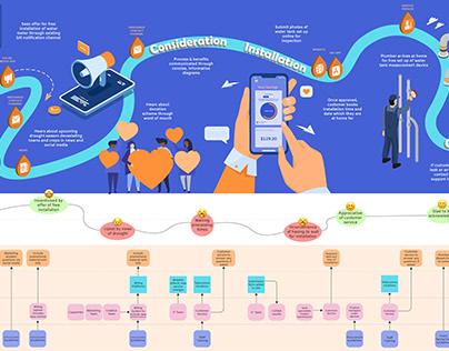Digital Droplet 🚰 Customer Journey Map