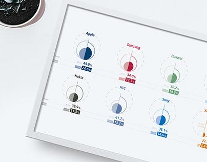 Infographics a smartphone repair study
