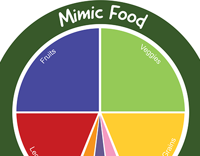 Mimic Food Healthy Vegan Plate Guide