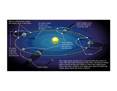 Illustration - Astronomy Education