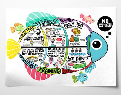 Fish Bone Diagram Mind Mapping infographic design
