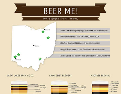 Top 5 Breweries in Ohio Poster