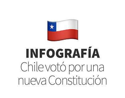 Infografía | Resultados del Plebiscito en Chile 2020