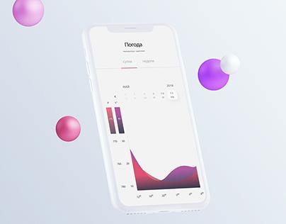 Dashboard Lakhta Data